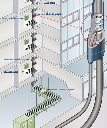 modular wiring systems interview rh tt magazine com modular wiring systems for light fixtures modular wiring systems advantages and disadvantages